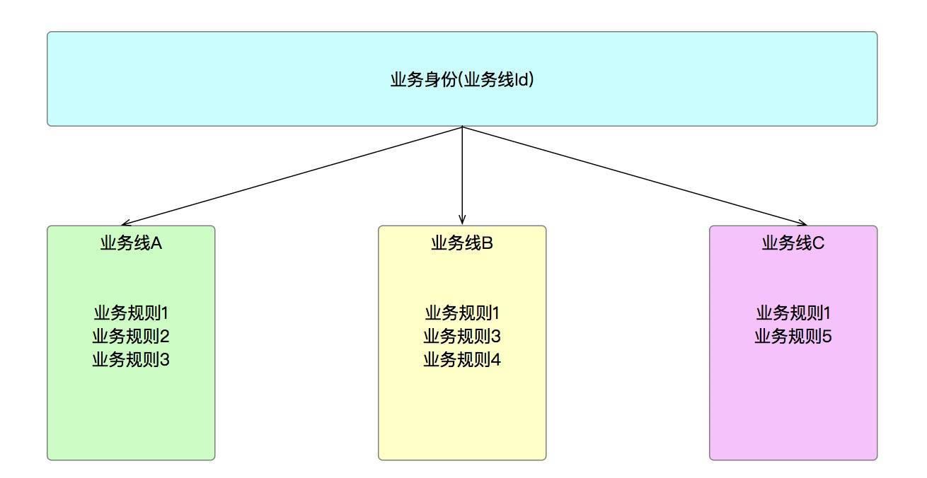 系统架构系列(四):业务架构实战下篇