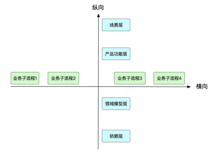 系统架构系列(三):业务架构实战上篇